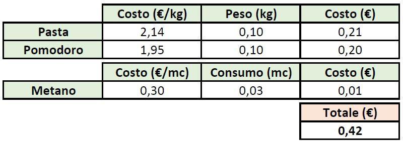 Costi ingredienti piatto di pasta