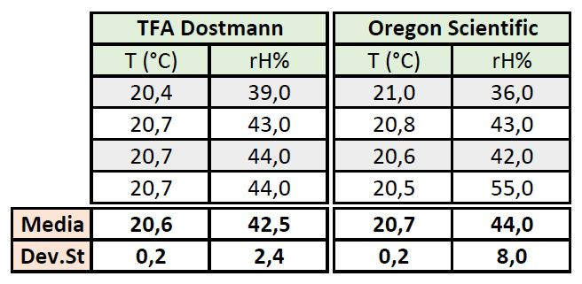 I dati rilevati dalle stazioni meteo Oregon Scientific e TFA Dostmann